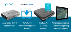 Aerotenna Agriculture and Crop help with drones